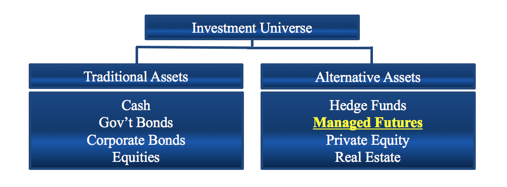 Investment Universe
