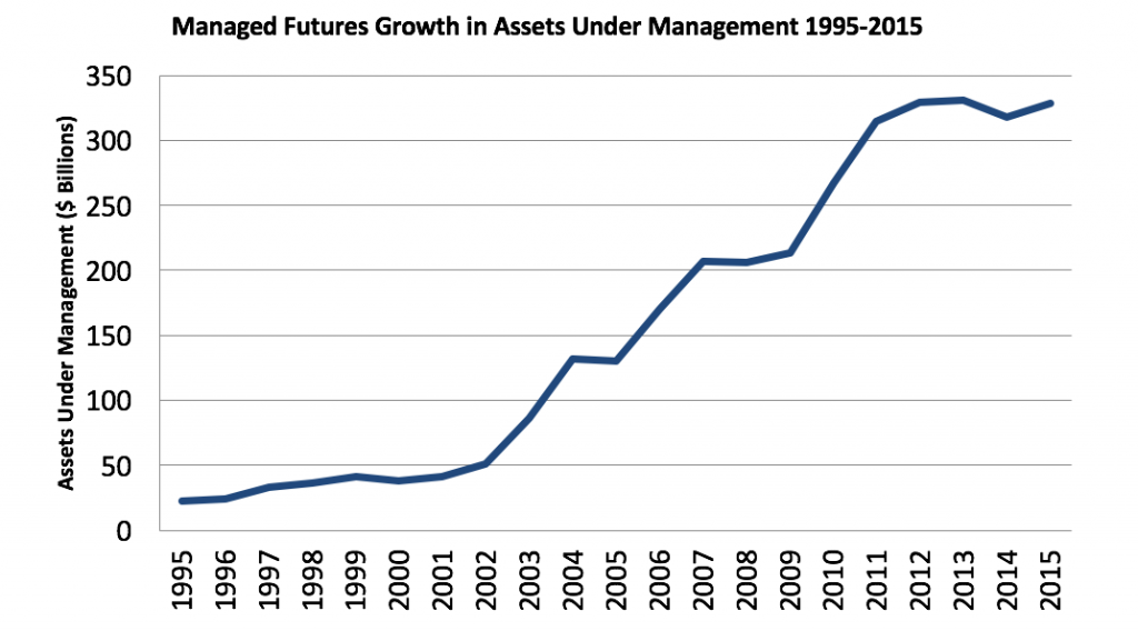 Managed Futures Growth in AUM